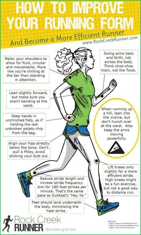 Propoer Running Form can be one of the most helpful tools for new runners. It helps you avoaid injury while steadily lowering your time.
