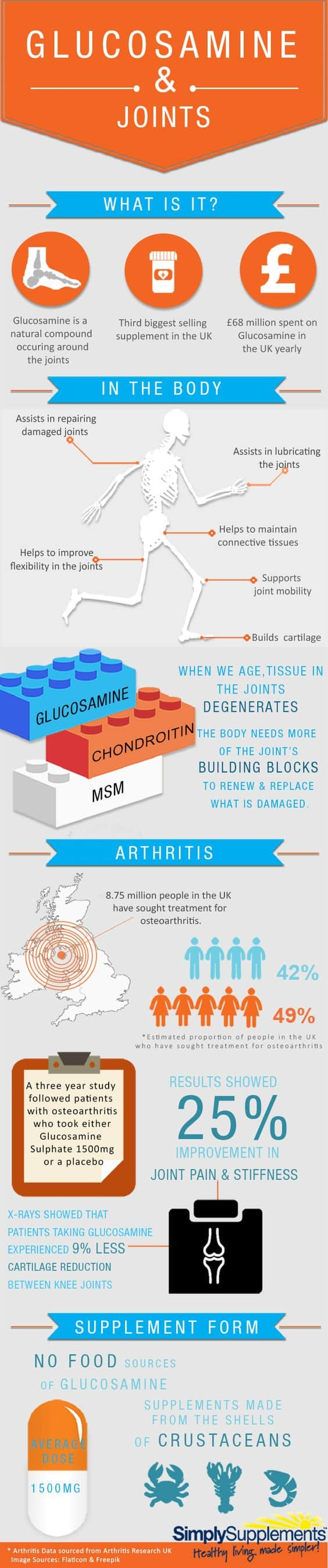 Does Glucosamine Treat and Prevent Arthritis? Great question - we disect it in our recent blog post.
