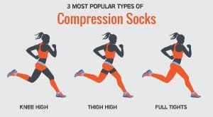 There are many types of compression running socks, the most popular are these three - knee high, thigh high and full tights