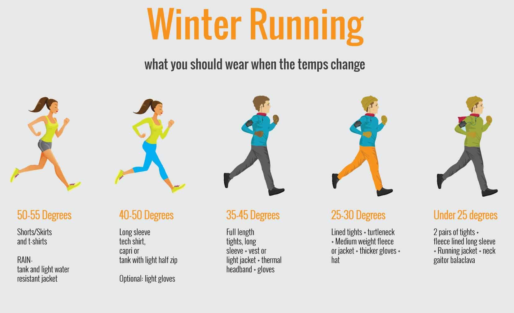 What to wear when running in winter. We break down what you should wear for each temperature in this nifty infographic.